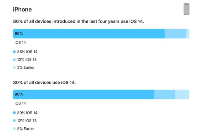 Apple: 80% so luong iPhone dang hoat dong cai iOS 14