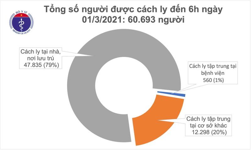 Sang 1/3, khong ca mac COVID-19, co 210 benh nhan dang dieu tri da am tinh-Hinh-2