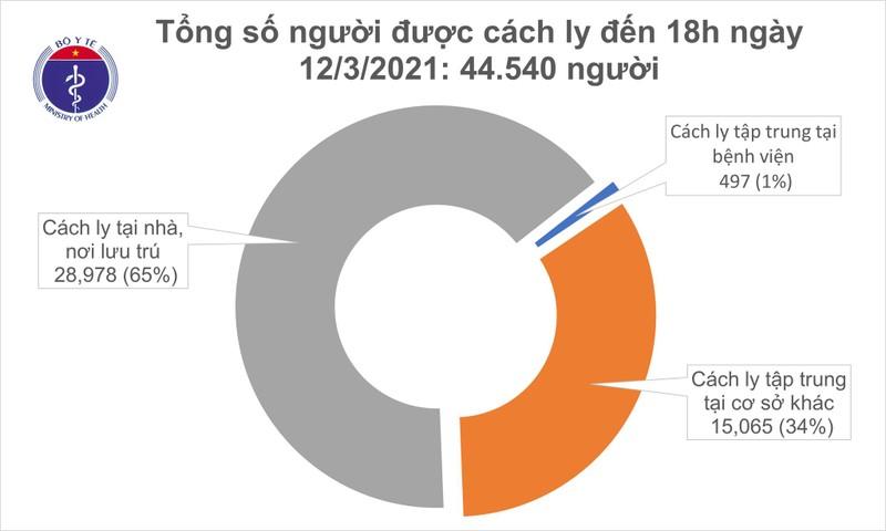 Chieu toi 12/3: Co 2 ca mac COVID-19 tai Hai Duong va 13 ca nhap canh-Hinh-2