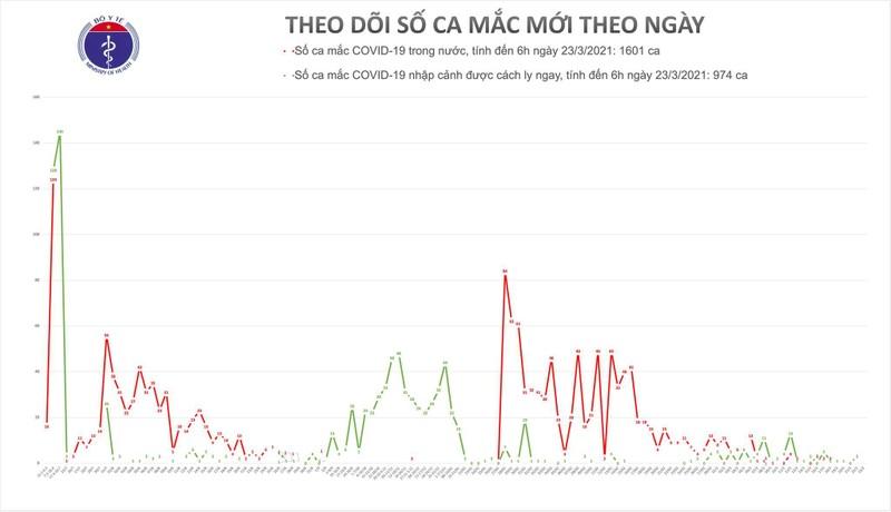 Khong ca mac moi, Viet Nam chua khoi hon 2.200 benh nhan COVID-19