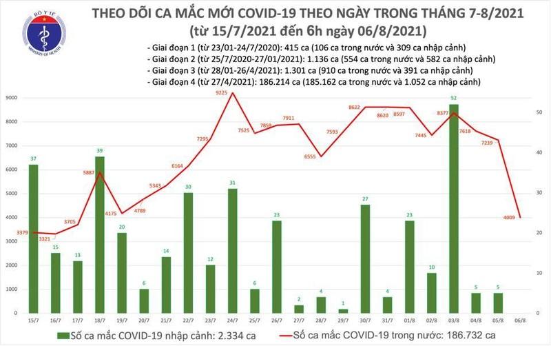 Sang 6/8: Ca nuoc them 4.009 ca COVID-19, TP.HCM co 2.563 ca