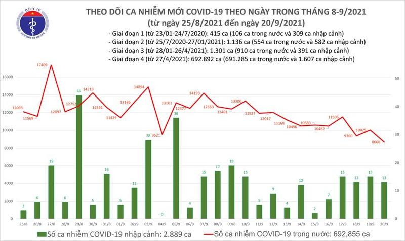 Ngay 20/9: Ca nuoc giam 1.400 ca mac moi COVID-19, 6.821 ca khoi benh-Hinh-2
