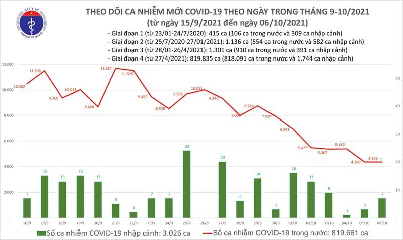 Ngay 6/10: Co 4.363 ca mac COVID-19, 10.033 nguoi khoi benh
