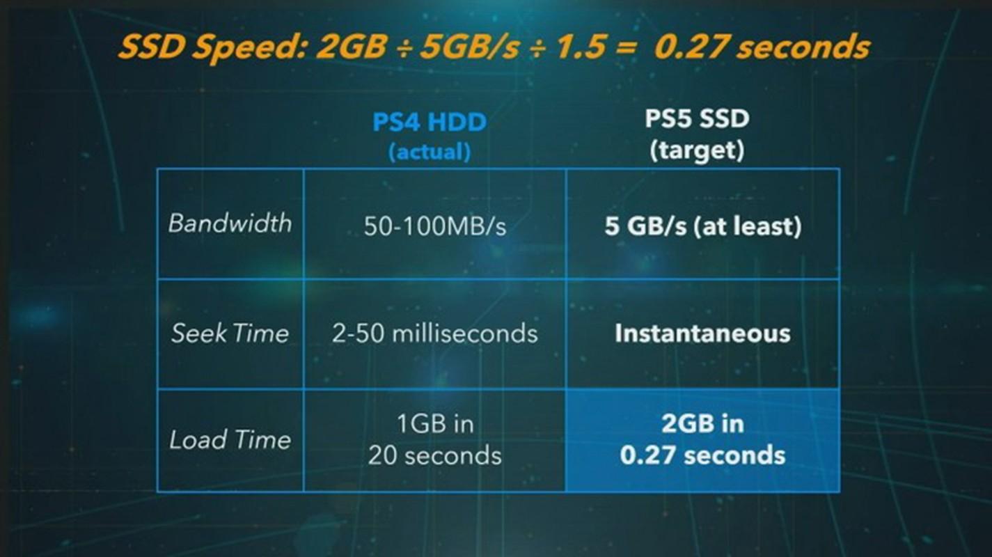 Playstation 5 cau hinh ngang PC khung nhung thua Xbox series X-Hinh-5