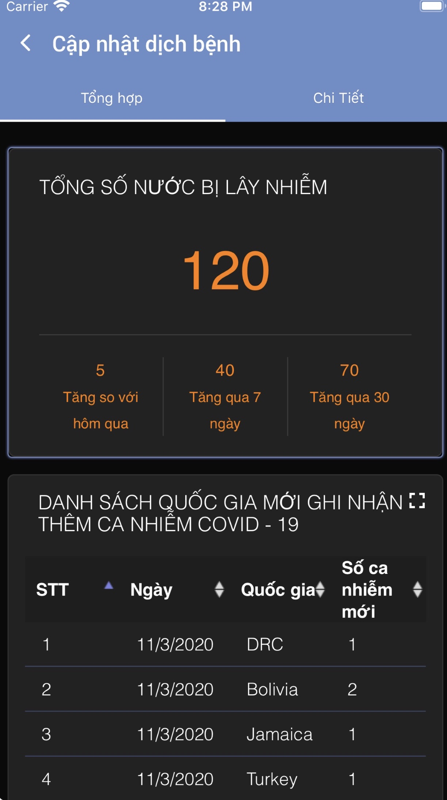 Khau trang dien tu Bluezone: Viet Nam co bao app canh bao COVID-19-Hinh-6