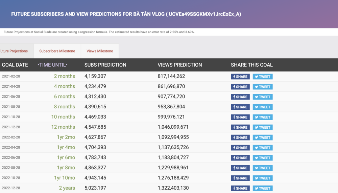 "Sau khi sut view, kenh Youtube Ba Tan Vlog gio ""luu lac"" noi nao?-Hinh-6"