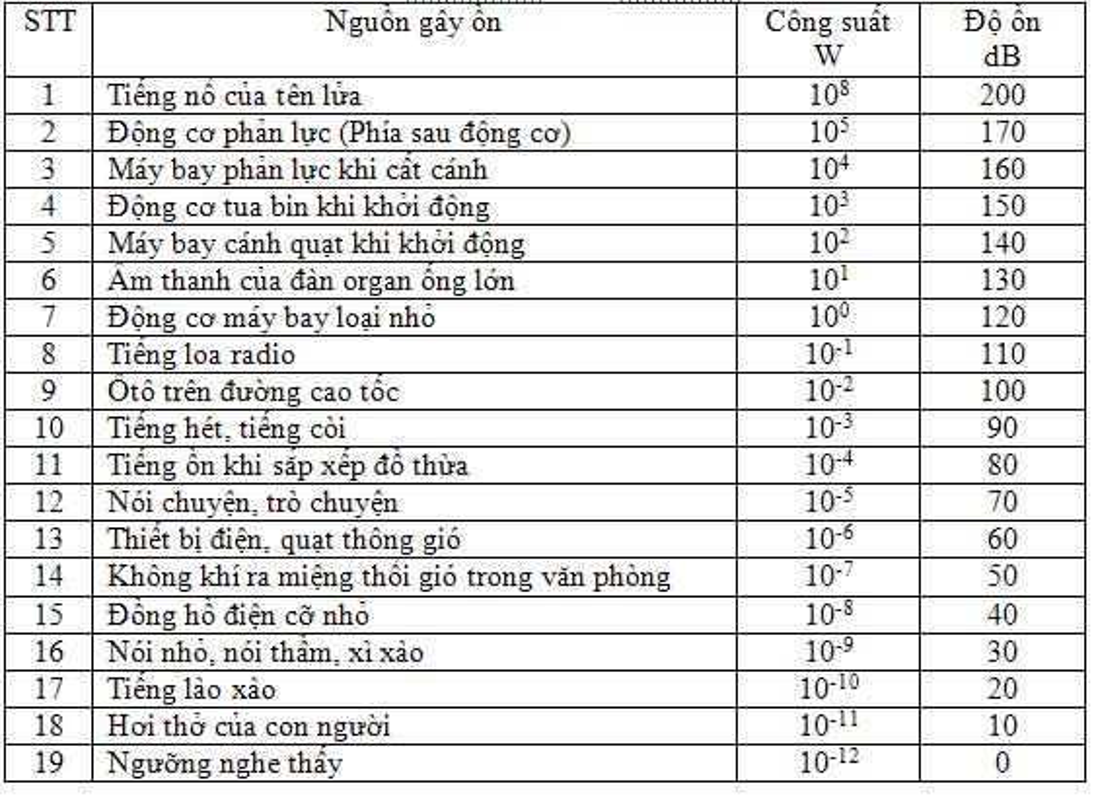 "Chuyen gia Viet ""bat benh"" va bay cach ne tieng on choi tai-Hinh-2"