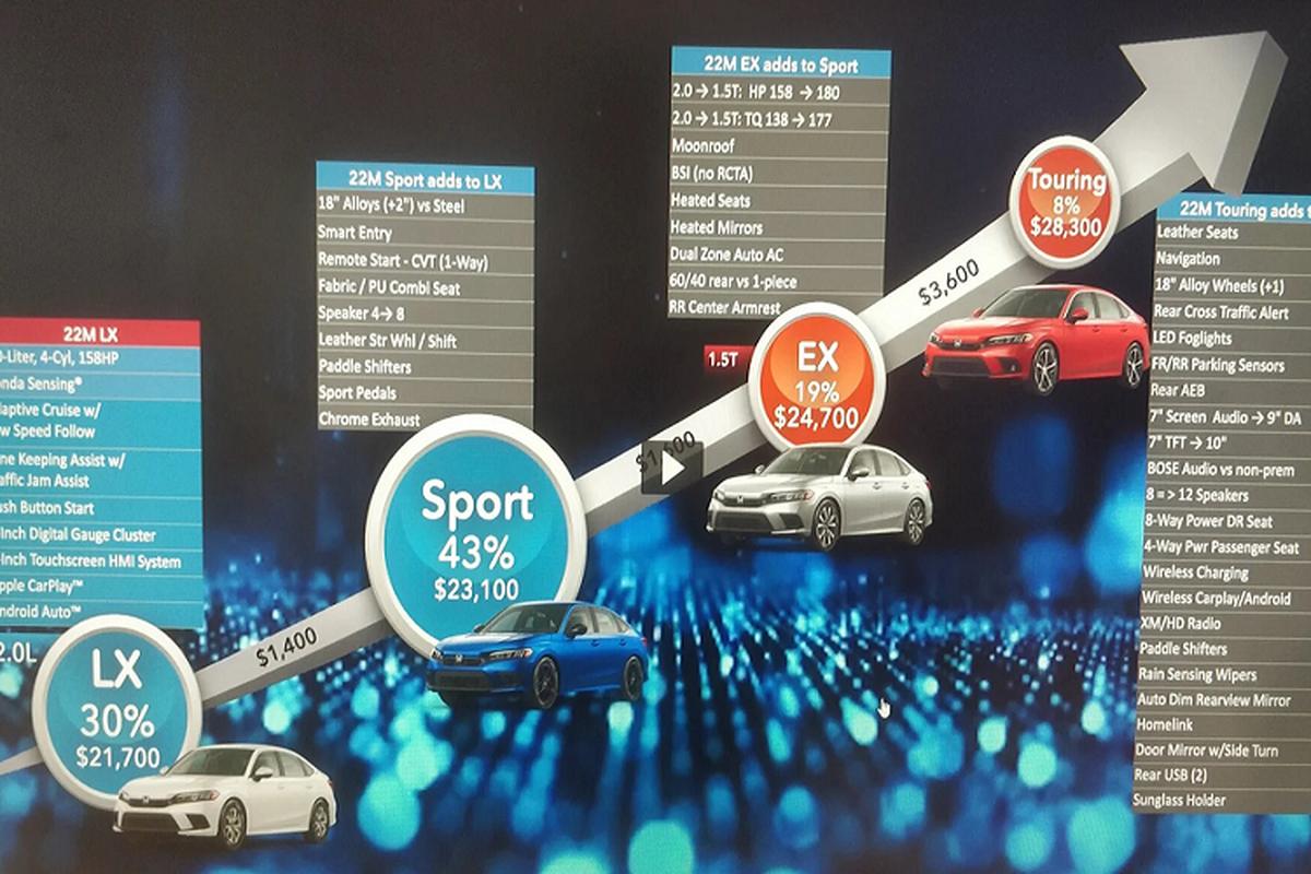 Honda Civic 2022 ban ra tai My chi tu 500 trieu dong-Hinh-3