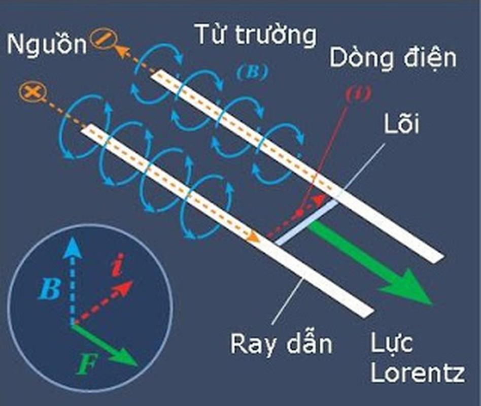 My, Nga, Trung Quoc va cuoc dua phao dien tu: Vien tuong hay thuc te?-Hinh-2