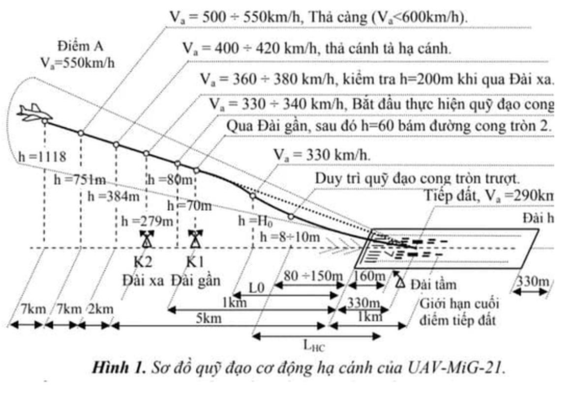 An Do: Viet Nam bien tiem kich MiG-21 thanh UAV, lieu co kha thi?-Hinh-10