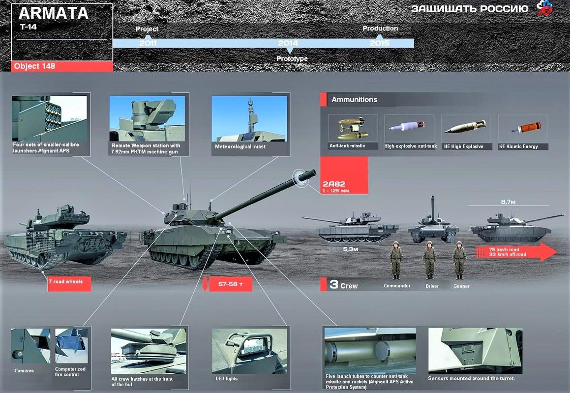 Bao Canada chi ra uu diem cua T-14 Armata khien Abrams phai xau ho-Hinh-2