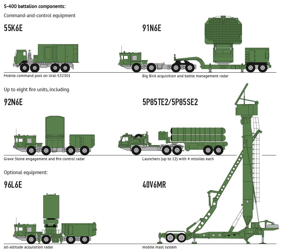 With the S-400, the An Do session has a three-way gap between China-Hinh-9