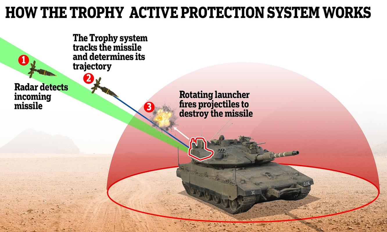 Sieu tang T-14 Armata co chiu duoc dan xuyen giap uranium ngheo cua My?-Hinh-19