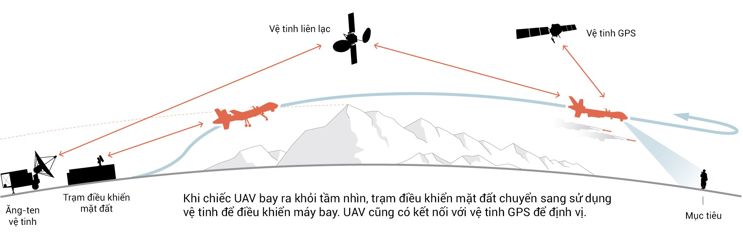 Phong khong tam thap qua te, My bo tay truoc UAV vu trang-Hinh-18