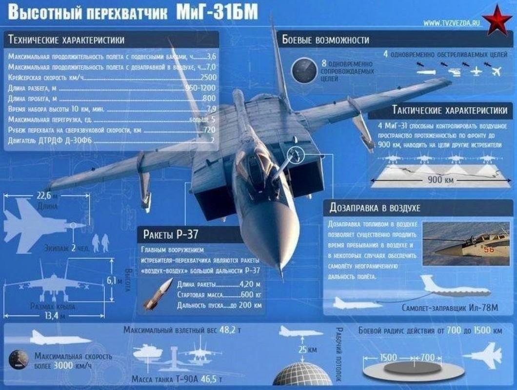 Bi mat dang sau viec Nga trang bi cho MiG-31 ten lua tam ngan-Hinh-7