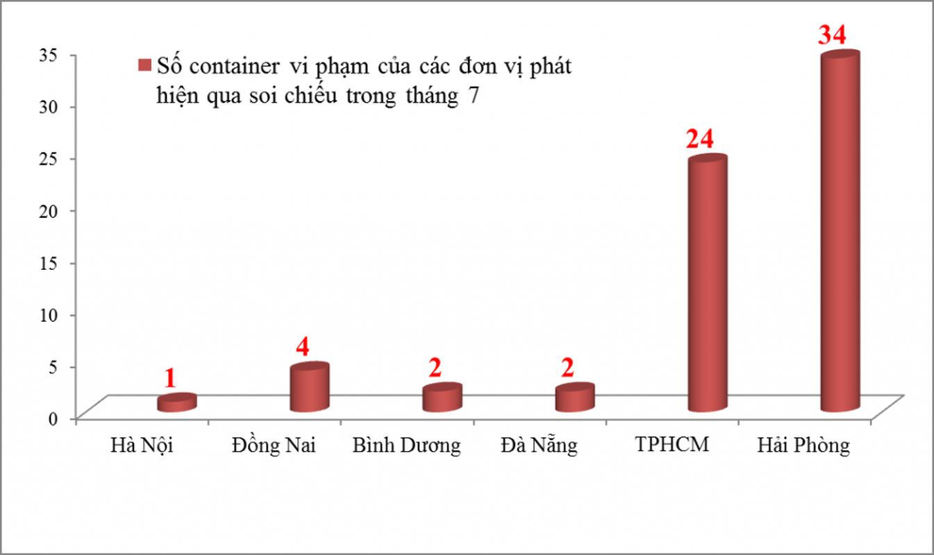 """""""Tau"""" hang lau bang xe cho rac, conteiner: """"Vai thua che mat thanh"""""""