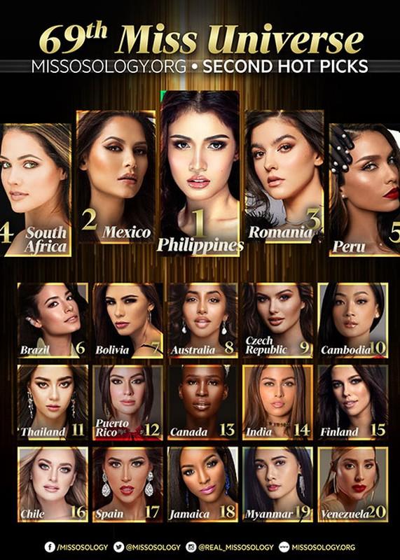 Khanh Van mat hut trong bang du doan top 20 Miss Universe 2020