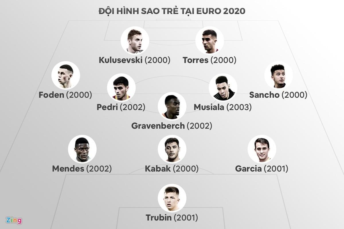 Doi hinh sao tre tai Euro 2020