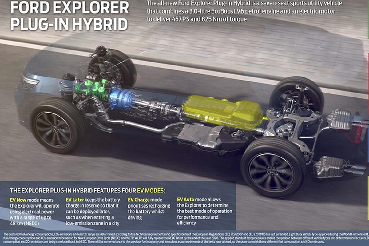 Ford Explorer 2020 phien ban