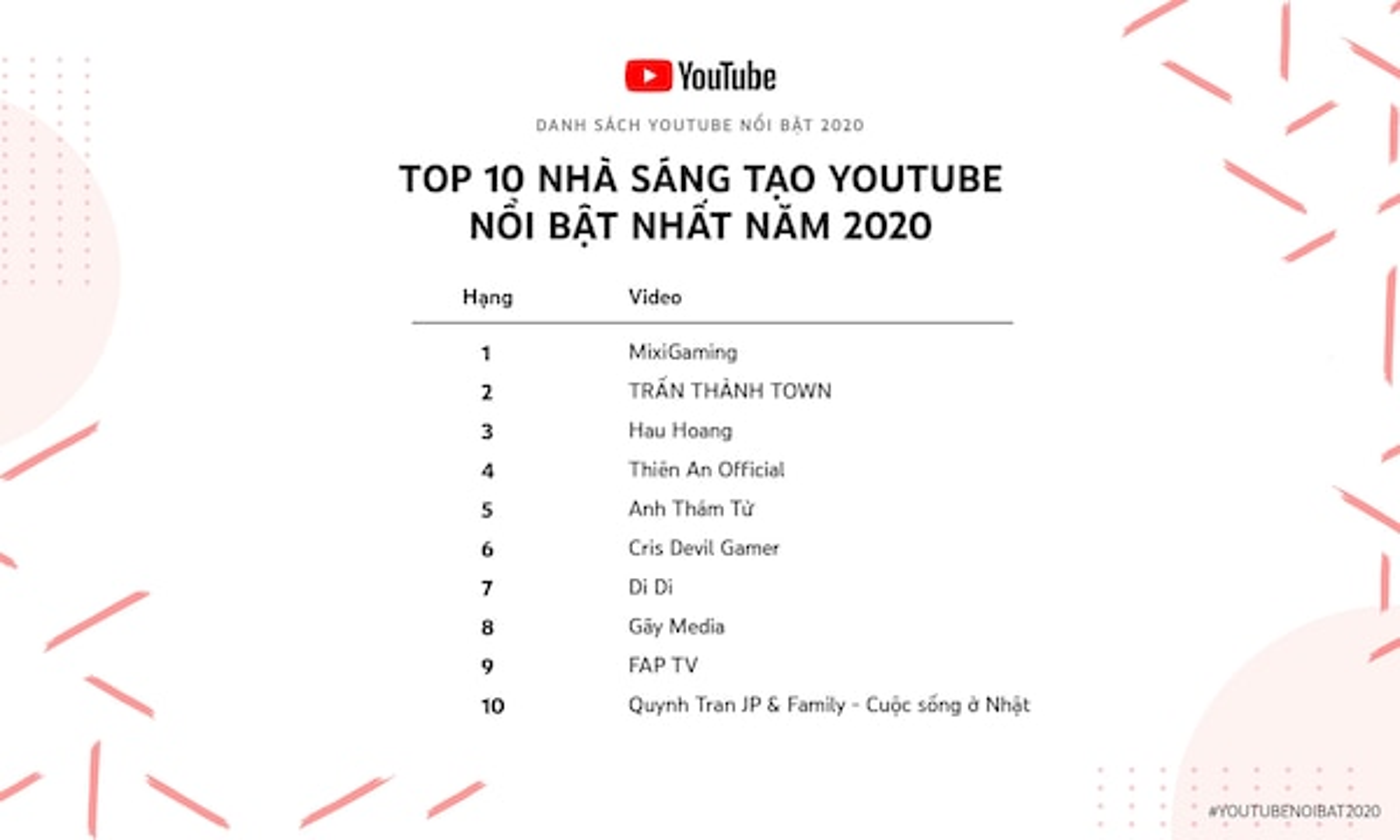 """Ba Tan Vlog """"het thoi"""" mat hut trong top 10 YouTube noi bat 2020"""