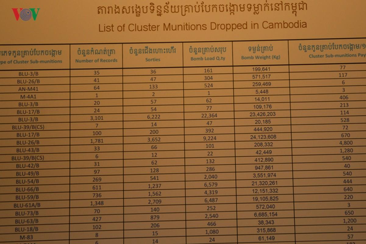 O nhiem bom min: Vet thuong kho co the lanh o Campuchia-Hinh-8