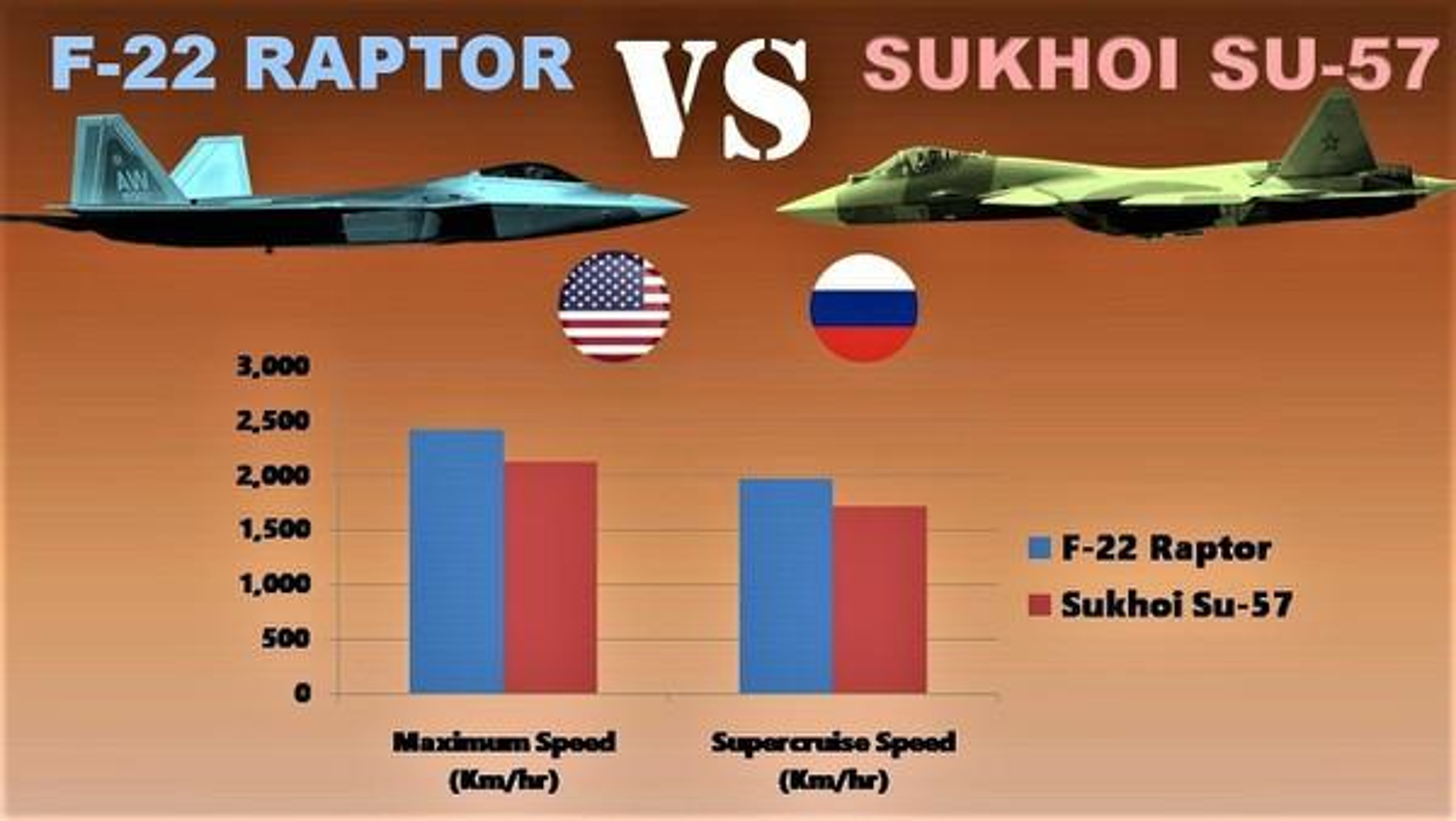 Bao My: Su-57 Nga se chien thang 'chim an thit' F-22 trong thuc chien-Hinh-6