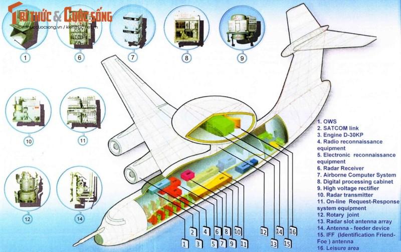 Beriev A-50: So chi huy tien phuong tren khong cua Moscow-Hinh-2